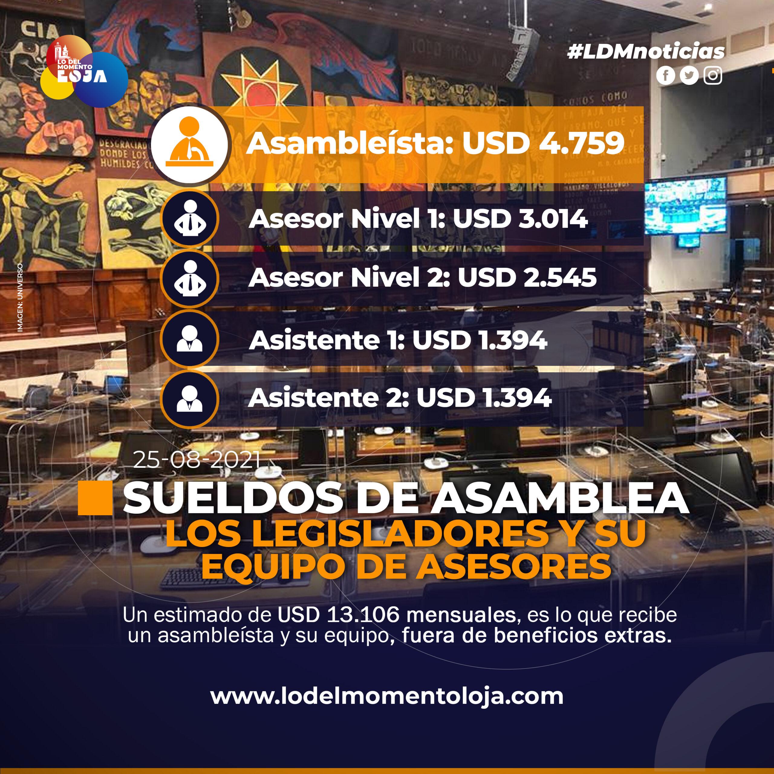 Sueldos de la Asamblea Nacional de Ecuador
